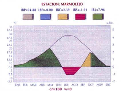 Marmolejo - Estación Bioclimática